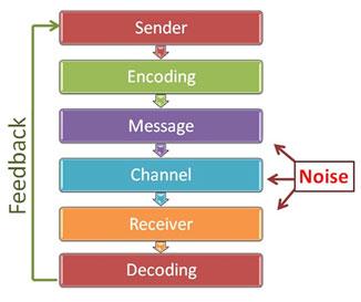 the basic communication process