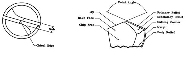 Drilling Printed Circuit Boards