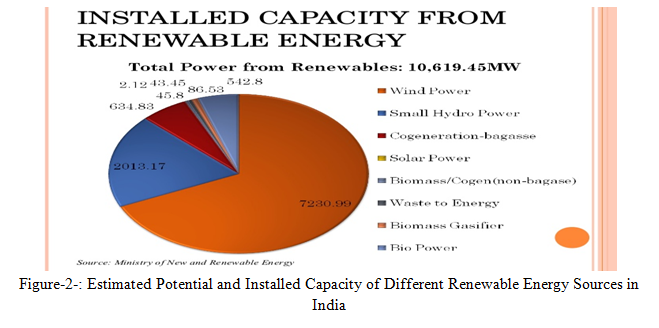 Non-conventional Energy Sources in Indian's Perspective