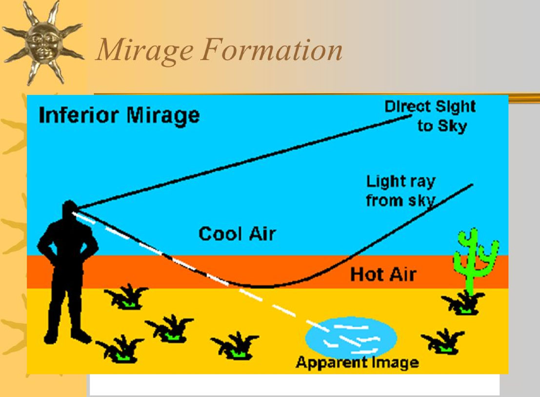 How does a mirage appear