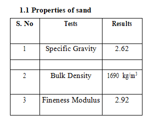 Manufacturing and Testing of Plastic Sand Bricks