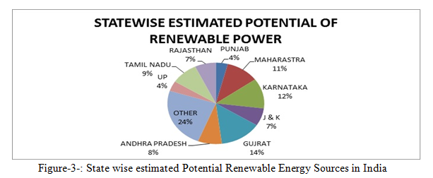 need of non conventional energy sources